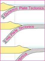 Dynamic Plate Tectonics