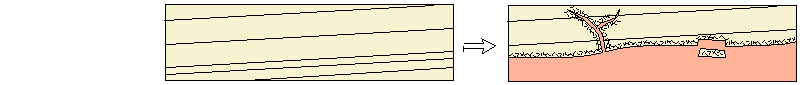 Sketch of Hypothesis 1