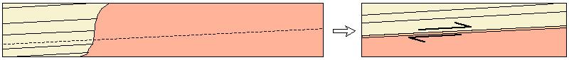 Sketch of Hypothesis 2