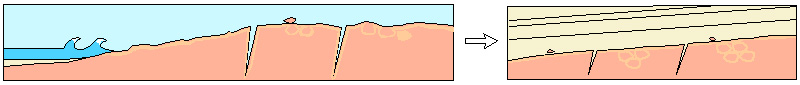 Sketch of Hypothesis 3